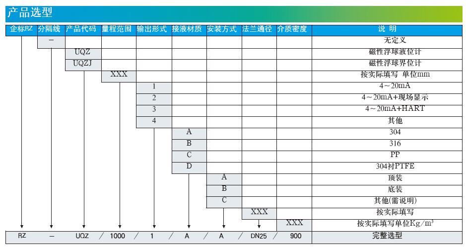 RZ-UQZ浮球液位计选型说明书