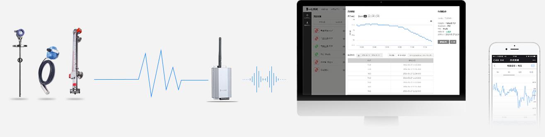 GPRS通讯无线互联网远程监控天天直播nba计(变送器)