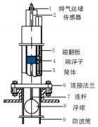 磁翻板液位计抗电磁干扰的改造方案与投产情况分析